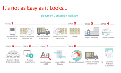 Workflow for a competent document conversion