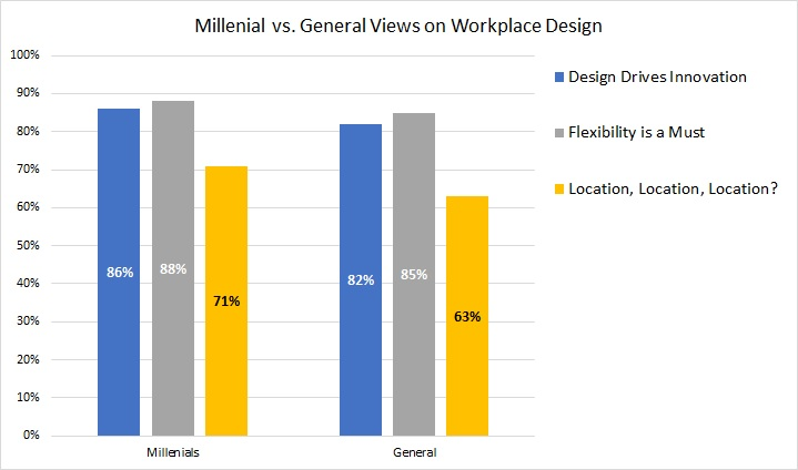 workplace design preferences