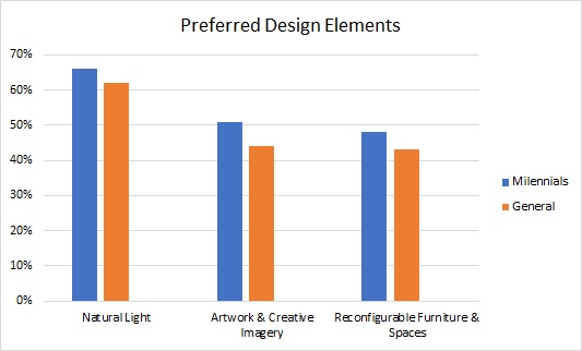 top preferred workplace design elements