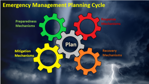 Emergency Management Planning Cycle with four cogs labeled Preparedness Mechanism, Response mechanism, Recovery mechanism, Mitigation mechanism